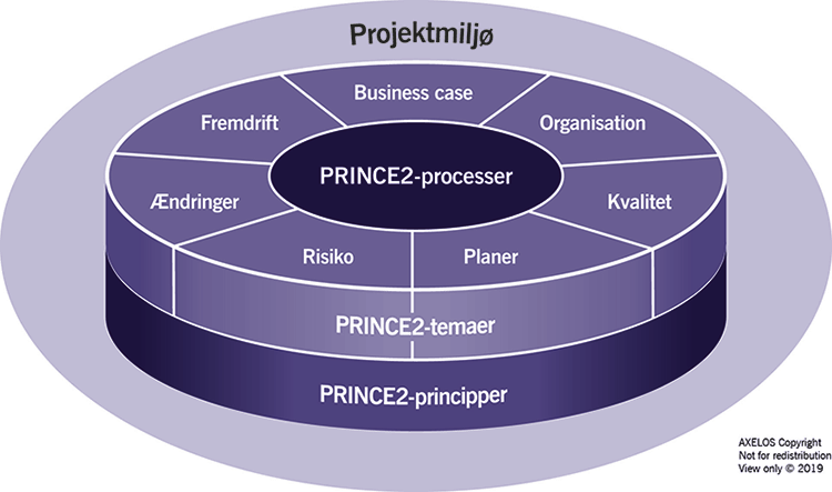 Bliv PRINCE2® certificeret projektleder hos Mannaz