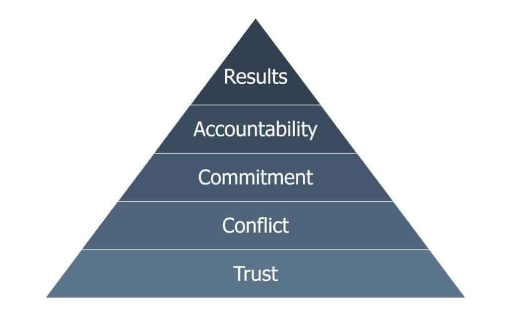 The Five Behaviors, teamledelse