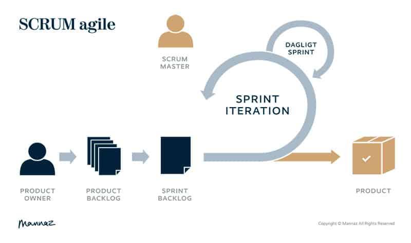 SCRUM FRAMEWORK | Agil Projektledelse |Sprint iteration