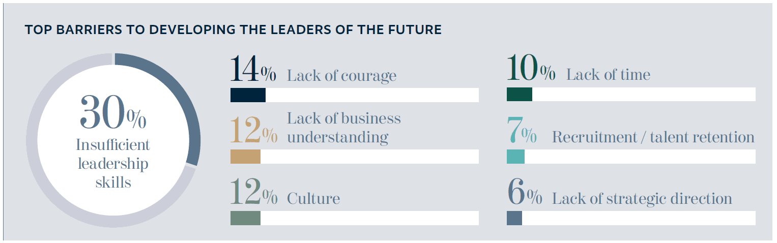 TOP BARRIERS TO DEVELOPING THE LEADERS OF THE FUTURE