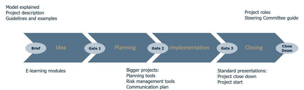 Mannaz udvikler jeres skræddersyet projektmodel