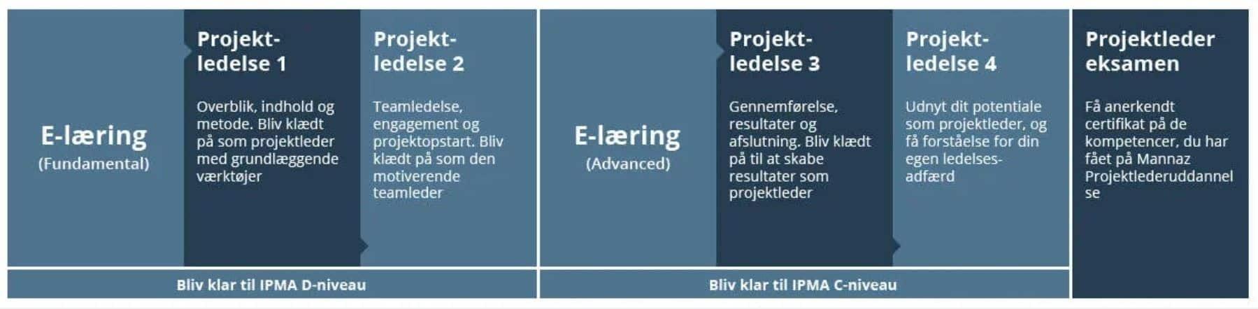 Mannaz Projektlederuddannelse