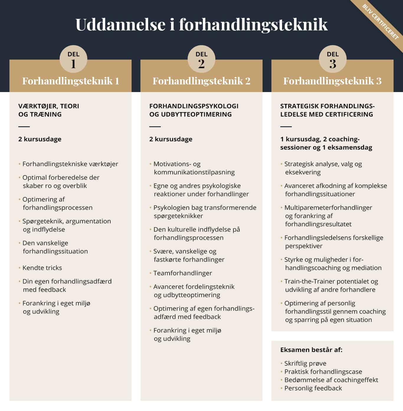 Uddannelse i forhandlingsteknik med certificering